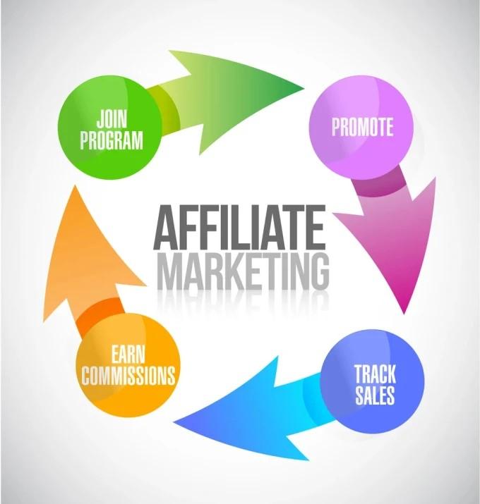 Description : El marketing de afiliación es una forma de ganar dinero en línea mediante la promoción de los productos de otra compañía por una comisión por cada venta que genere.  Las…